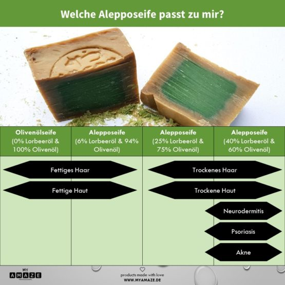 welche alepposeife